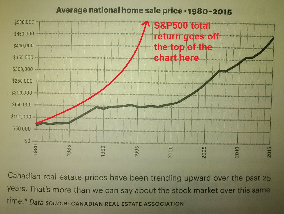 Figure from page 9 of Burn Your Mortgage. The caption reads: Canadian real estate prices have been trending upward over the past 25 years. That's more than we can say about the stock market over this same time. A commentary is superimposed showing that the stock market return goes off the scale of the real estate one before the halfway point in the data displayed, proving the caption wrong.
