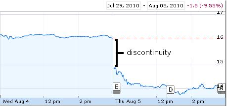 Manulife's discontinuity on Aug 5, 2010, adapted from Google Finance