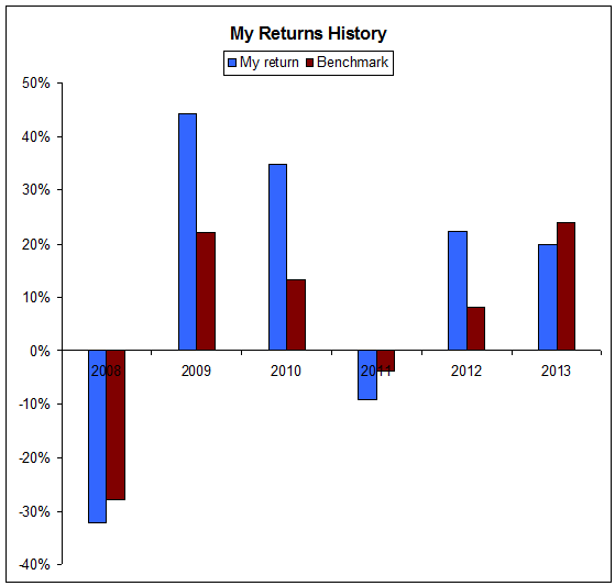 A boring old bar graph showing how my investing returns stacked up against a benchmark