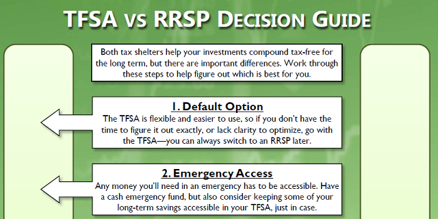 A decision guide in PDF format to help you decide whether to use your RRSP or TFSA. Click to download.