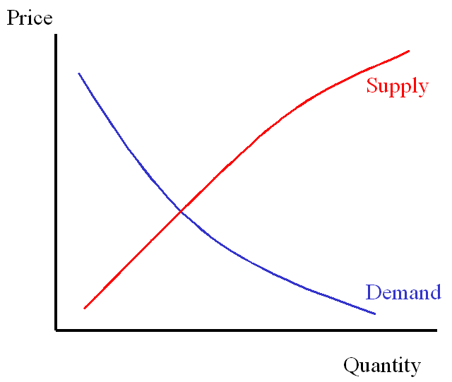 Generic supply and demand curves.