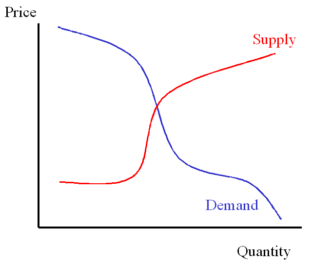 My understanding of supply and demand curves for a normal housing market.