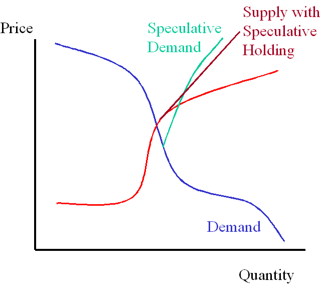 It's hard to show a second-order supply curve that depends not just on price but also on the time derivative of price, at least not without a 3-D graph that no one could read anyway... so imagine that the speculative demand curve is moving up along price and not a pure mathematical relationship.