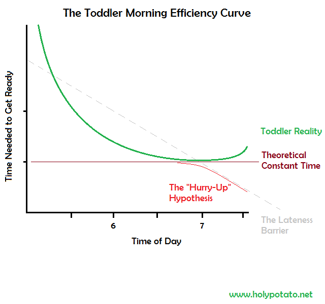The Toddler Morning Efficiency Curve, showing that the amount of time needed to get ready is not a constant -- as you get up earlier and earlier it takes longer and longer, in a non-linear fashion. At some point -- about 5:30am or so -- the inefficiency becomes so severe that even though you have an extra hour and a half to get ready you still somehow end up being late for work.