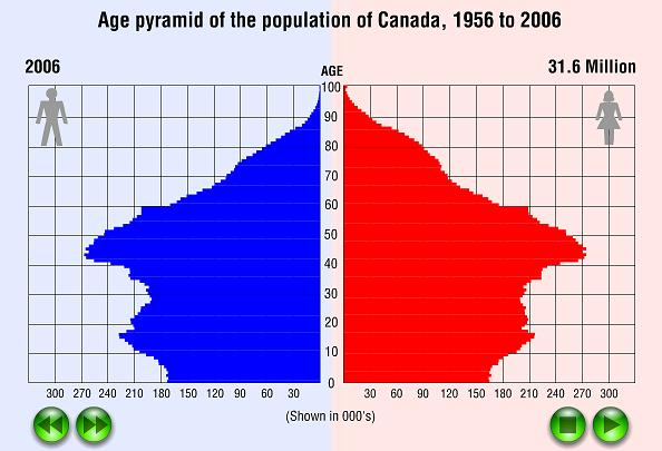 Canada's population distribution by age -- how many of you tried to click the play/forward/back buttons? :)