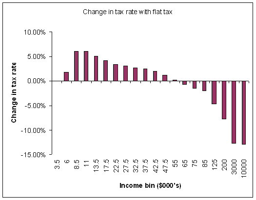 A graph of change in tax rate vs income