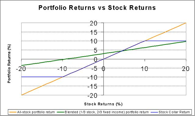 The plot of portfolio returns vs stock market returns