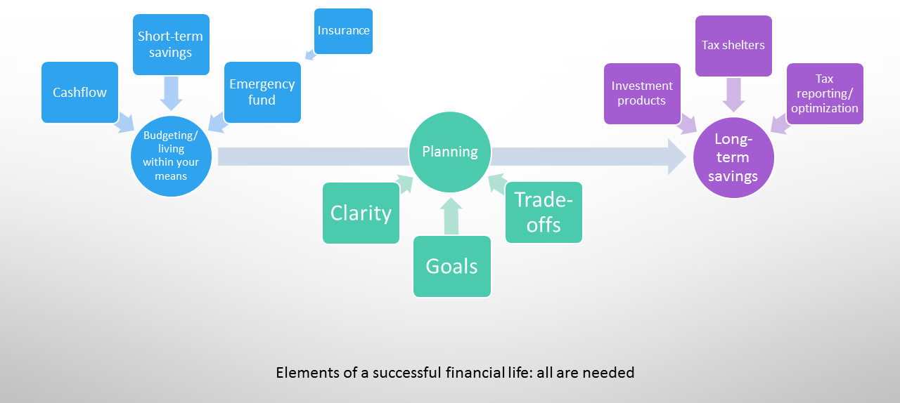 Elements of a successful financial life: saving/budgeting, planning, long-term savings. Picture of text in boxes spread across a life trajectory.