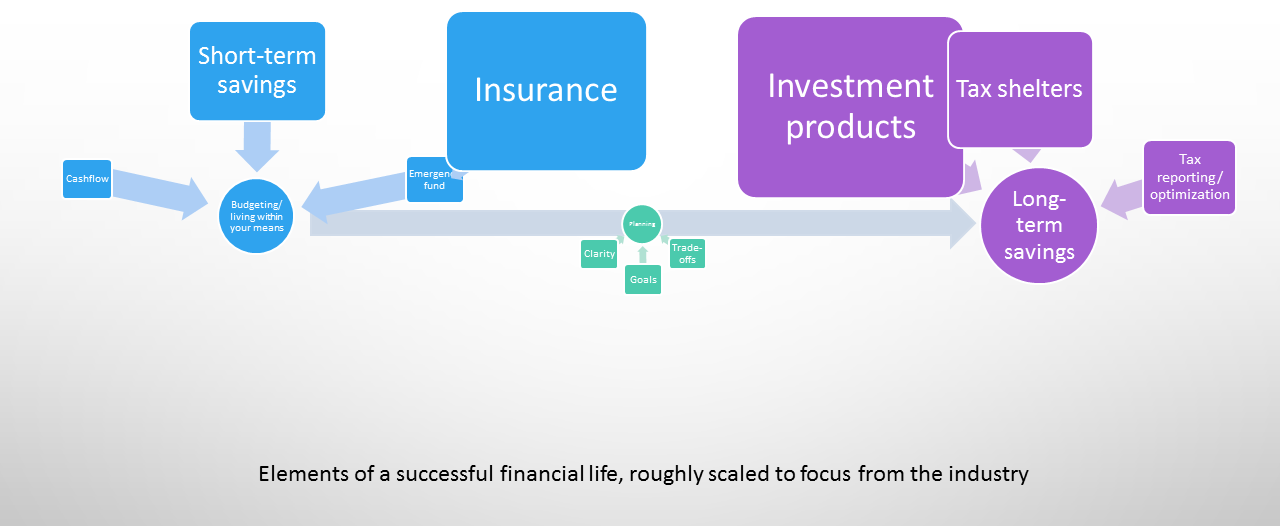 Elements of a successful financial life: saving/budgeting, planning, long-term savings. Picture of text in boxes spread across a life trajectory, with investment products and insurance over-sized.