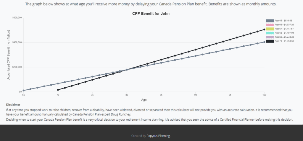 Breakeven graph for CPP with lines crossing at age 80
